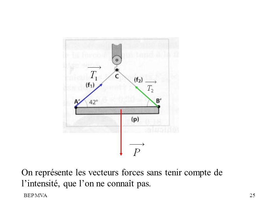 On représente les vecteurs forces sans tenir compte de l'intensité, que l'on ne connaît pas.