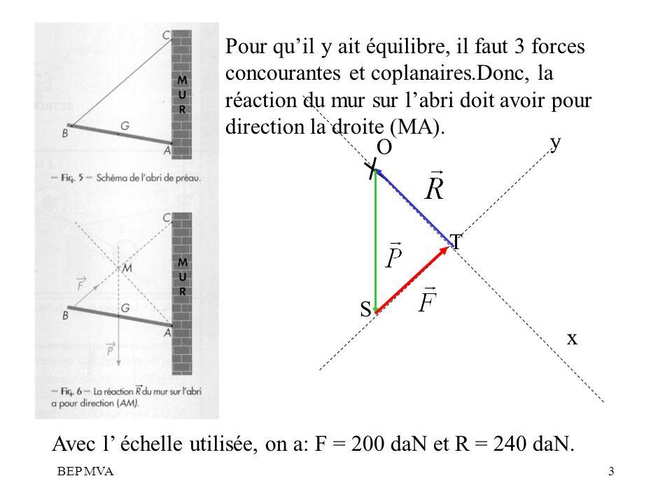 Avec l' échelle utilisée, on a: F = 200 daN et R = 240 daN.
