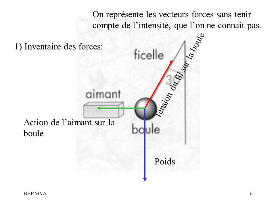 1) Inventaire des forces: Tension du fil sur la boule