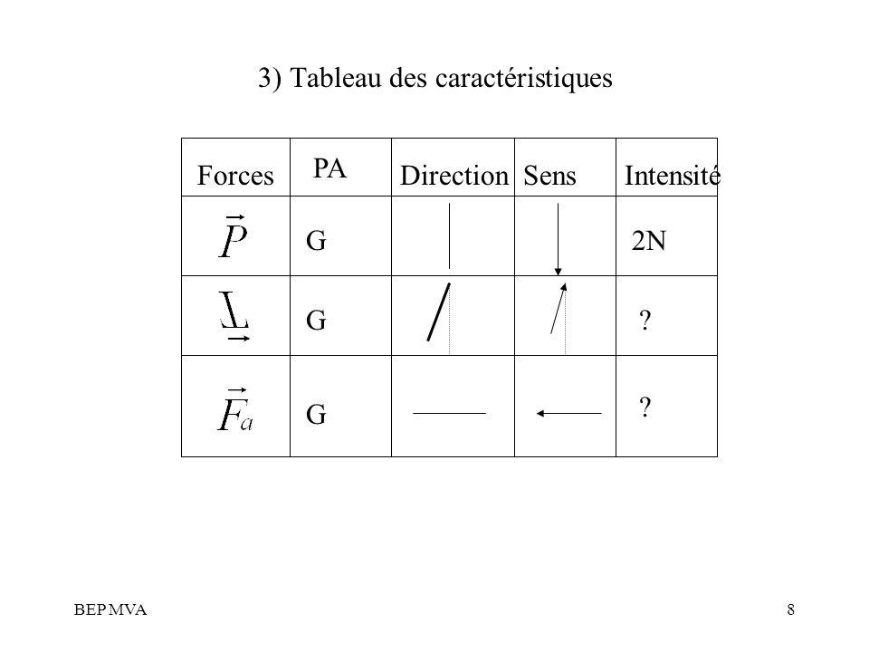 3) Tableau des caractéristiques