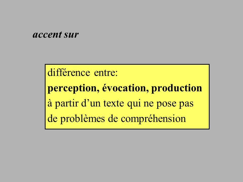 accent sur différence entre: perception, évocation, production. à partir d'un texte qui ne pose pas.