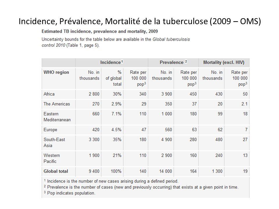 Incidence, Prévalence, Mortalité de la tuberculose (2009 – OMS)