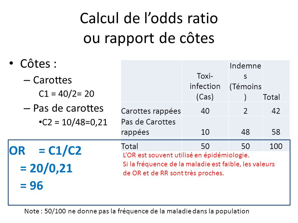 Calcul de l'odds ratio ou rapport de côtes