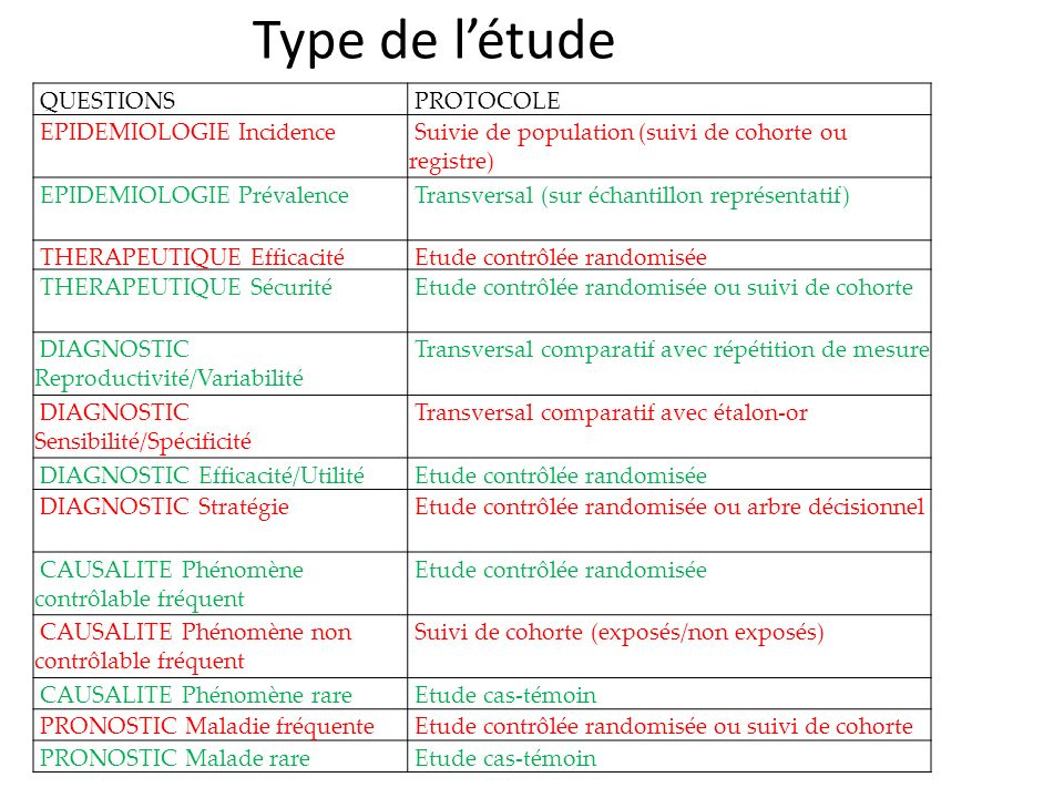 Type de l'étude QUESTIONS PROTOCOLE EPIDEMIOLOGIE Incidence