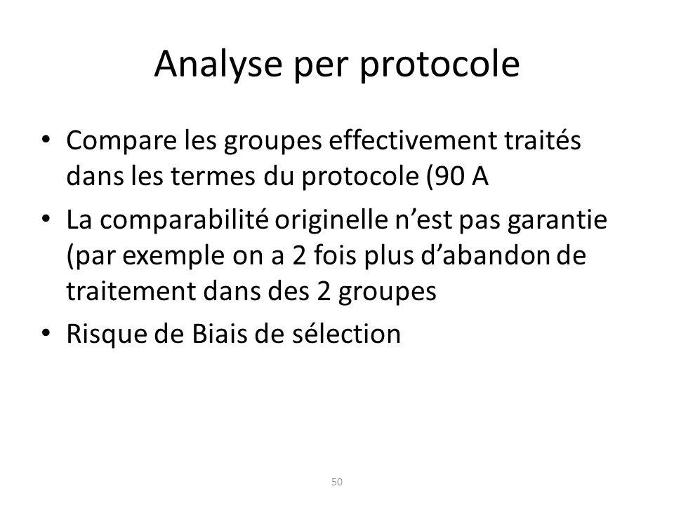 Analyse per protocole Compare les groupes effectivement traités dans les termes du protocole (90 A.