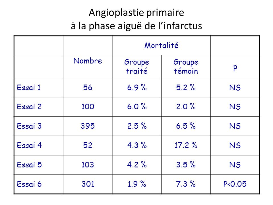 Angioplastie primaire à la phase aiguë de l'infarctus
