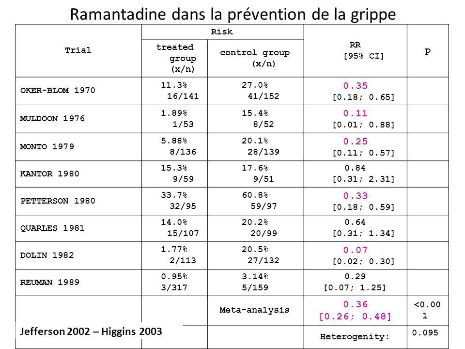 Ramantadine dans la prévention de la grippe