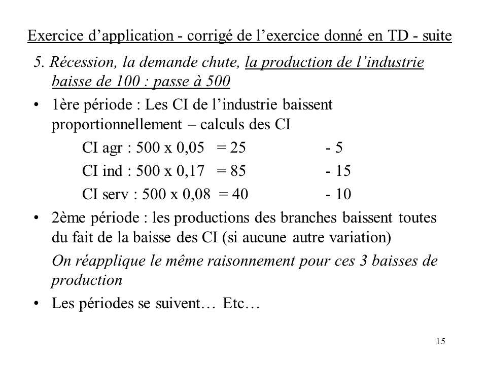 Exercice d'application - corrigé de l'exercice donné en TD - suite