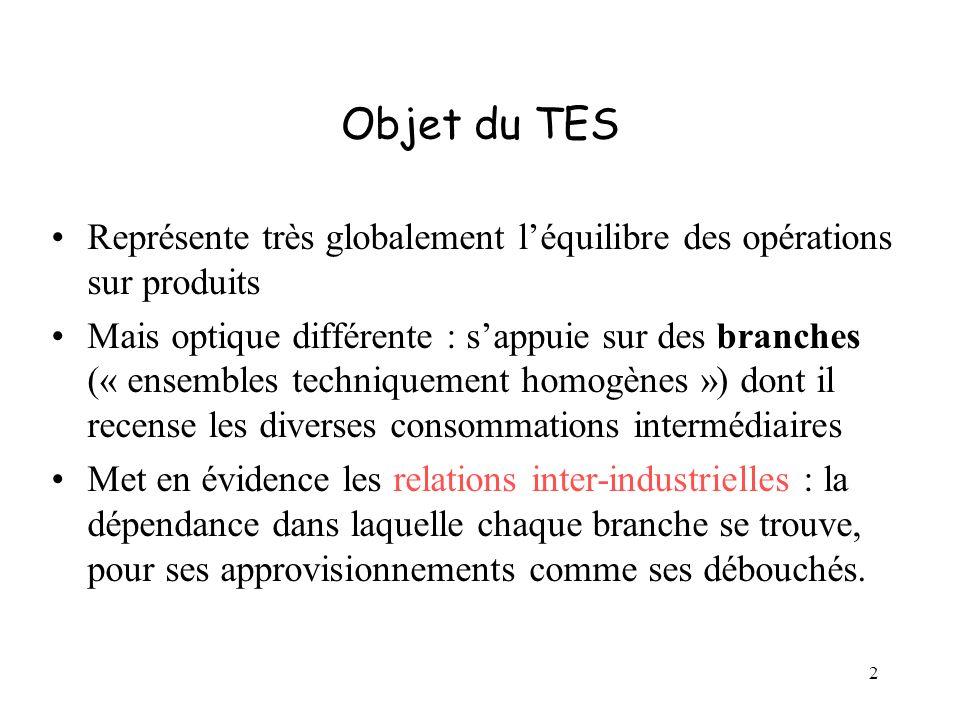 Objet du TES Représente très globalement l'équilibre des opérations sur produits.