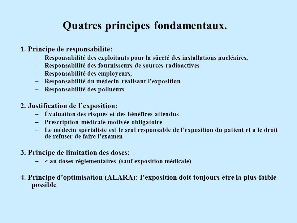 Quatres principes fondamentaux.