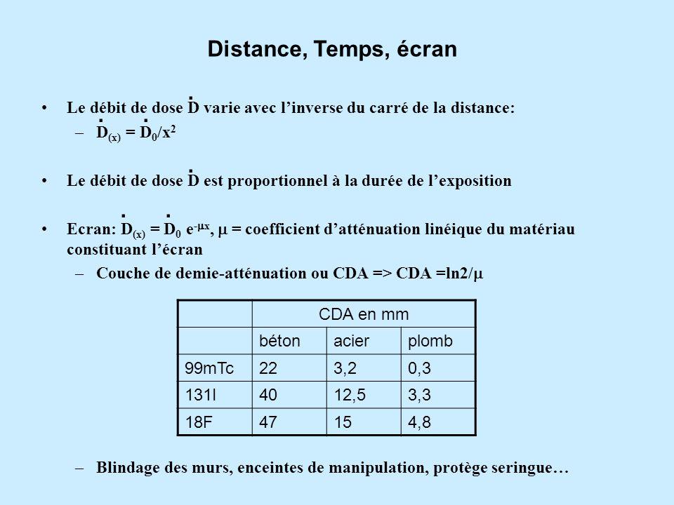 Distance, Temps, écran . . Le débit de dose D varie avec l'inverse du carré de la distance: D(x) = D0/x2.
