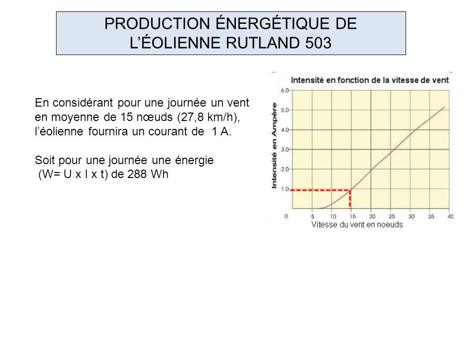 PRODUCTION ÉNERGÉTIQUE DE L'ÉOLIENNE RUTLAND 503
