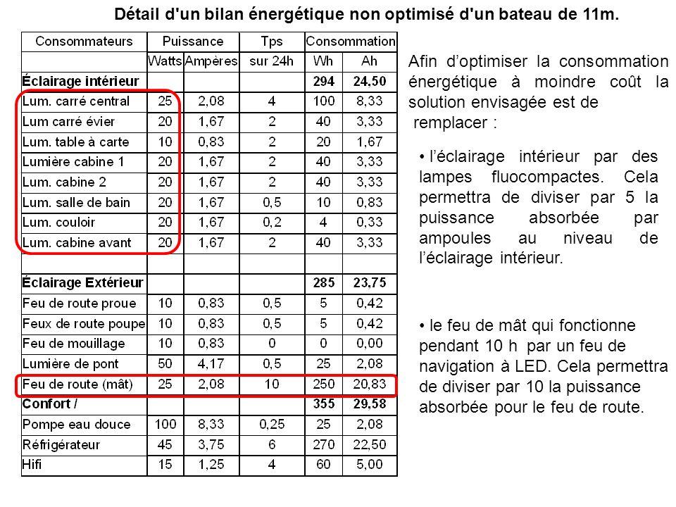 Détail d un bilan énergétique non optimisé d un bateau de 11m.