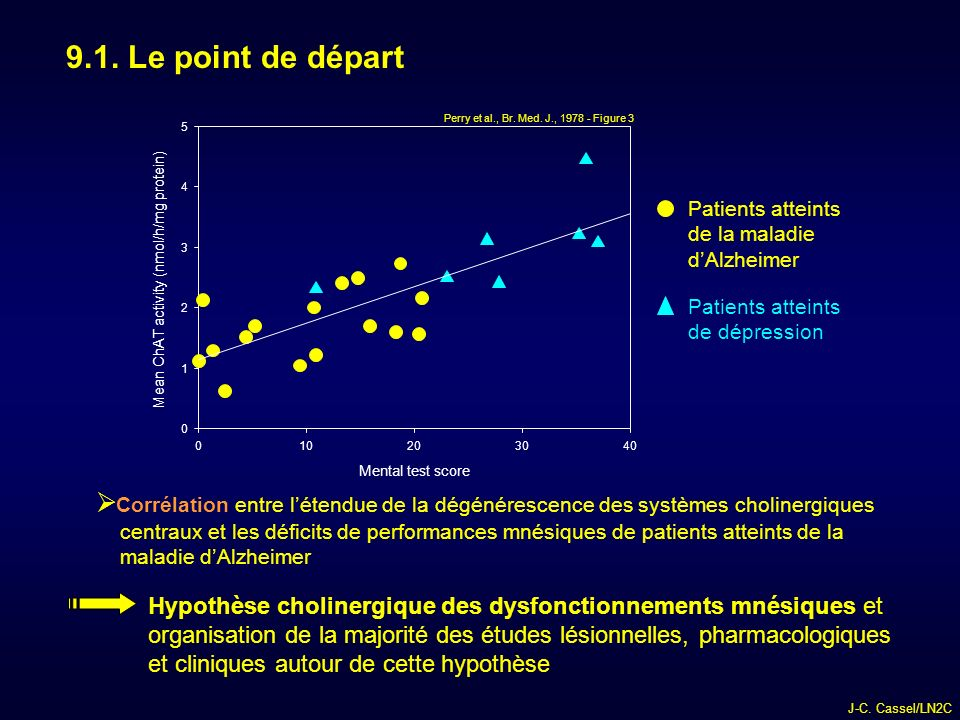 9.1. Le point de départ Perry et al., Br. Med. J., 1978 - Figure 3. 5. 4. Patients atteints de la maladie d'Alzheimer.