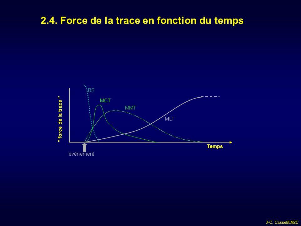 2.4. Force de la trace en fonction du temps