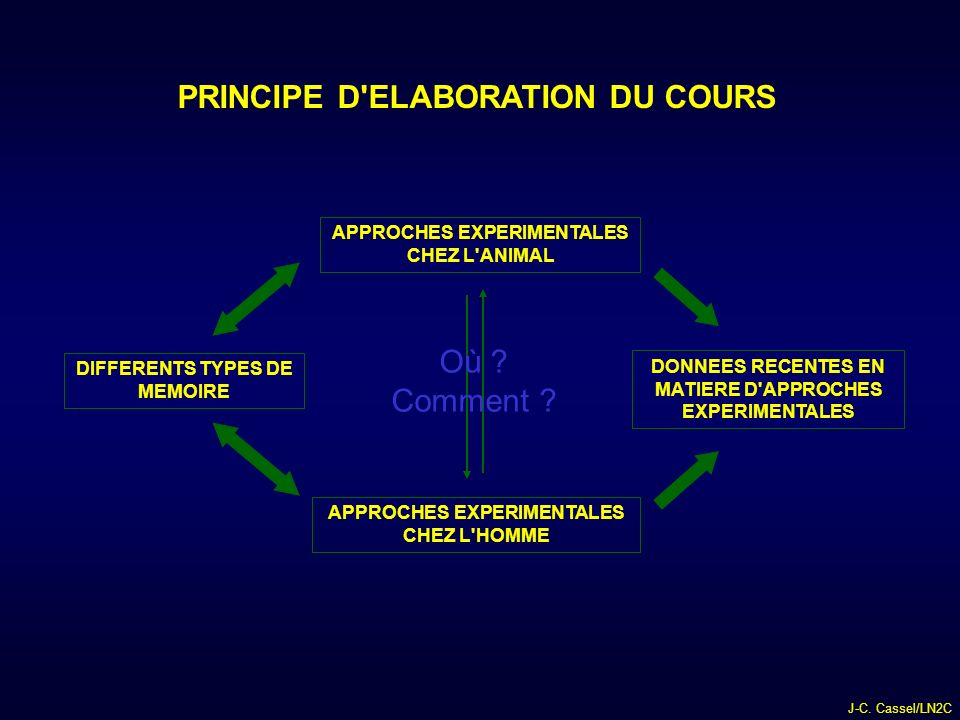 PRINCIPE D ELABORATION DU COURS