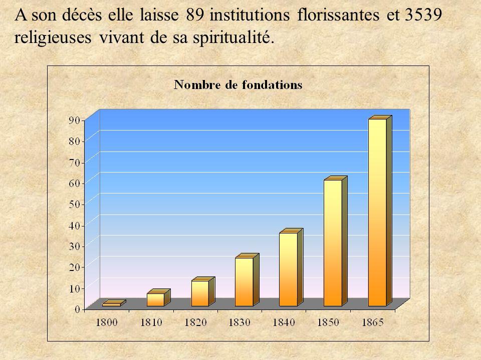A son décès elle laisse 89 institutions florissantes et 3539 religieuses vivant de sa spiritualité.