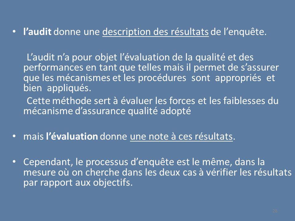 l'audit donne une description des résultats de l'enquête.