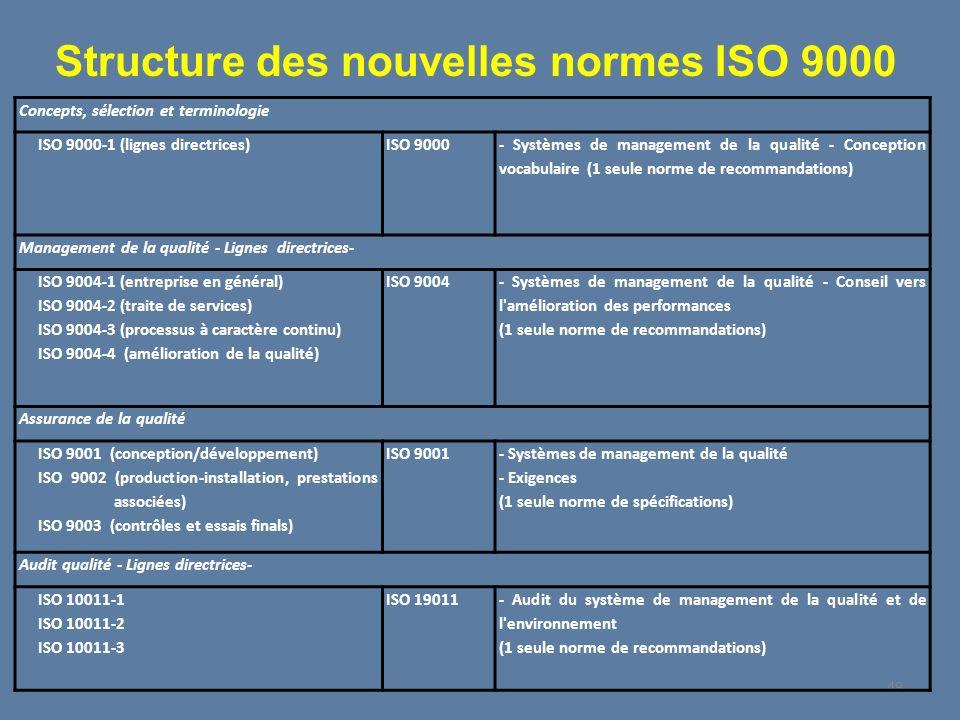 Structure des nouvelles normes ISO 9000