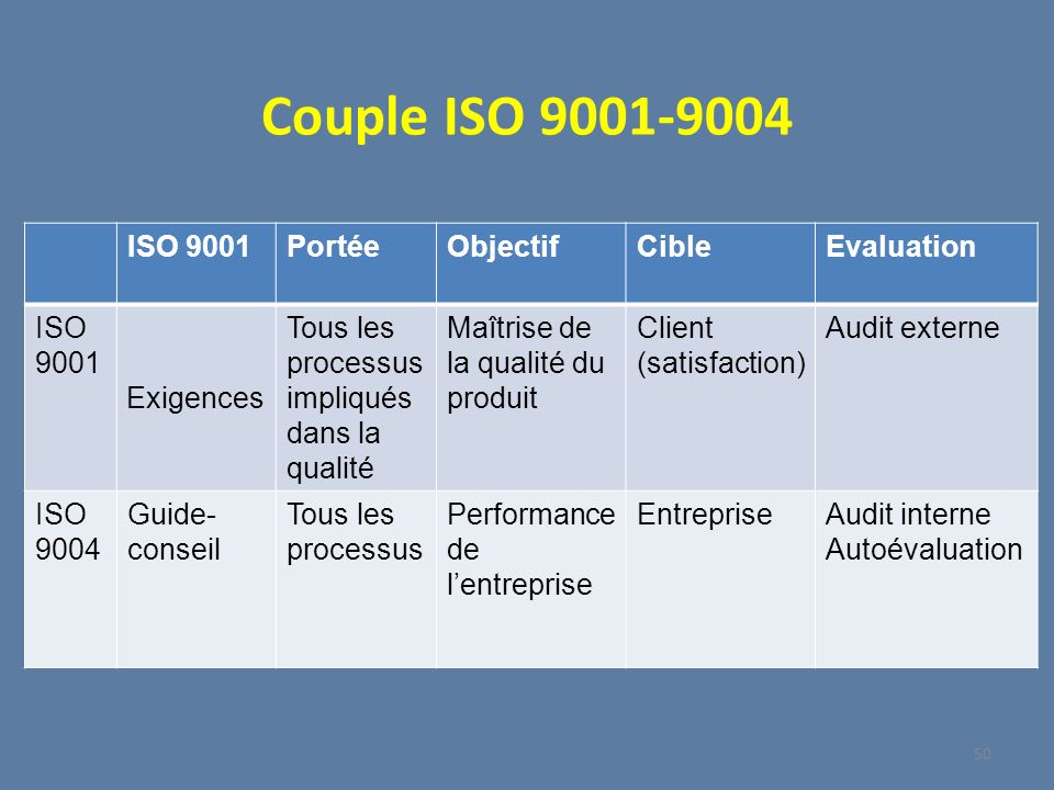 Couple ISO 9001-9004 ISO 9001 Portée Objectif Cible Evaluation