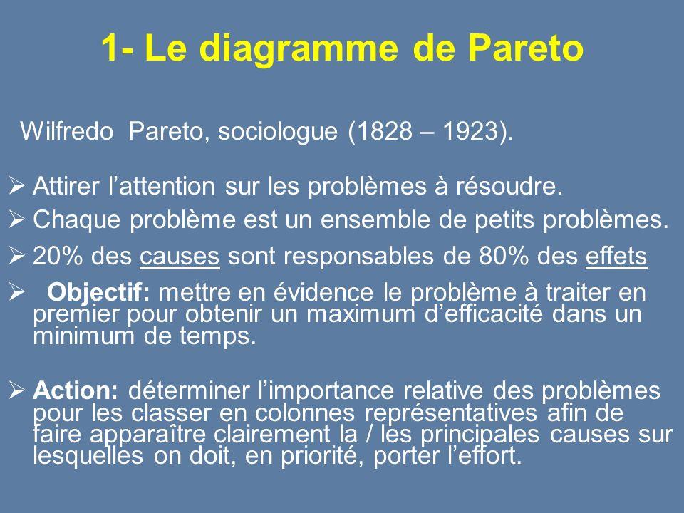 1- Le diagramme de Pareto