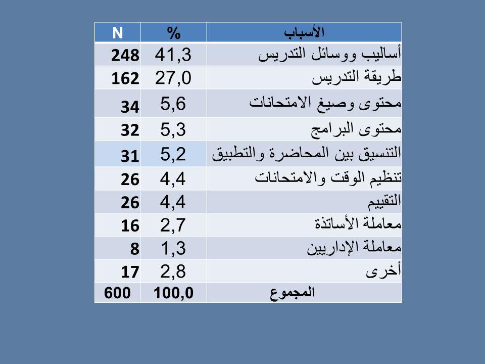 التنسيق بين المحاضرة والتطبيق 26 4,4 تنظيم الوقت والامتحانات التقييم
