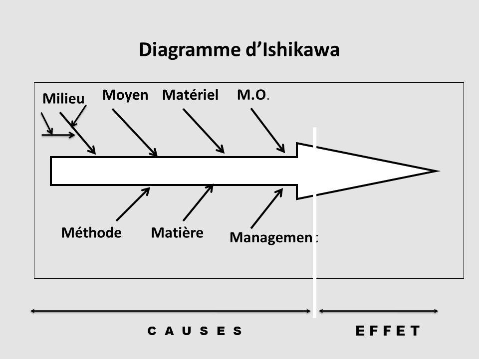 Diagramme d'Ishikawa Milieu Moyen Matériel M.O. Méthode Matière