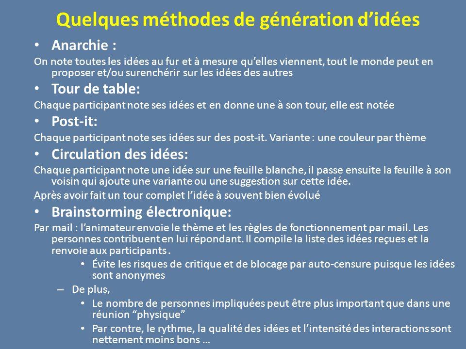 Quelques méthodes de génération d'idées