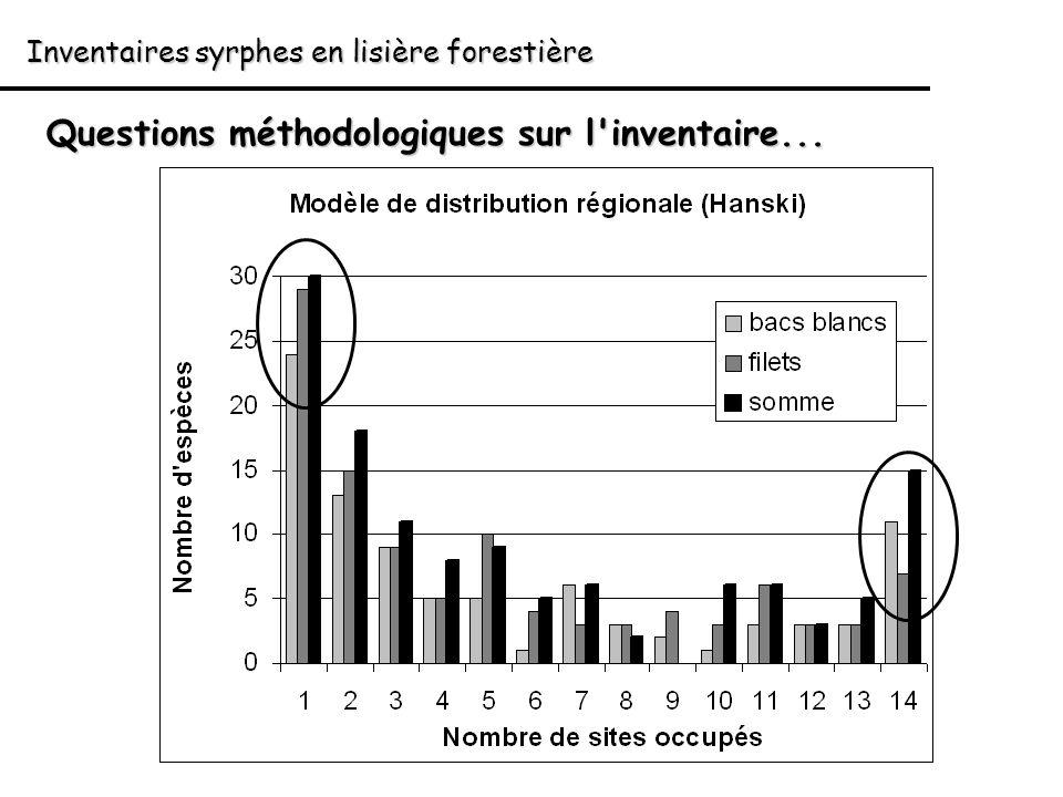 Questions méthodologiques sur l inventaire...