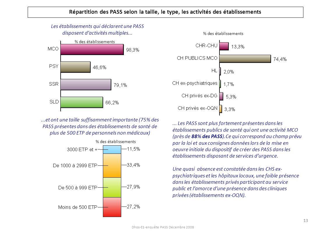 Répartition des PASS selon la taille, le type, les activités des établissements