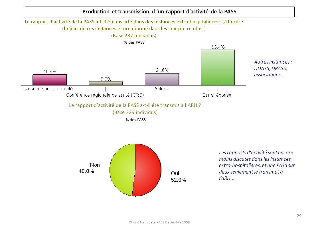 Production et transmission d 'un rapport d'activité de la PASS