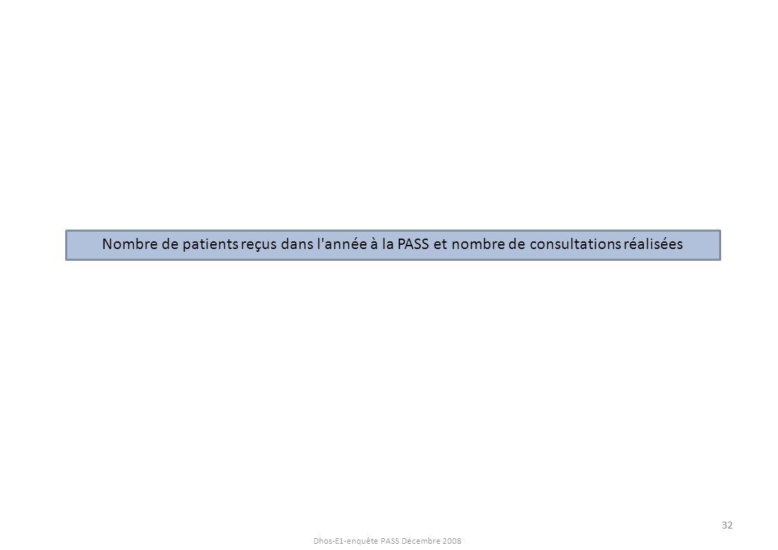 Nombre de patients reçus dans l année à la PASS et nombre de consultations réalisées