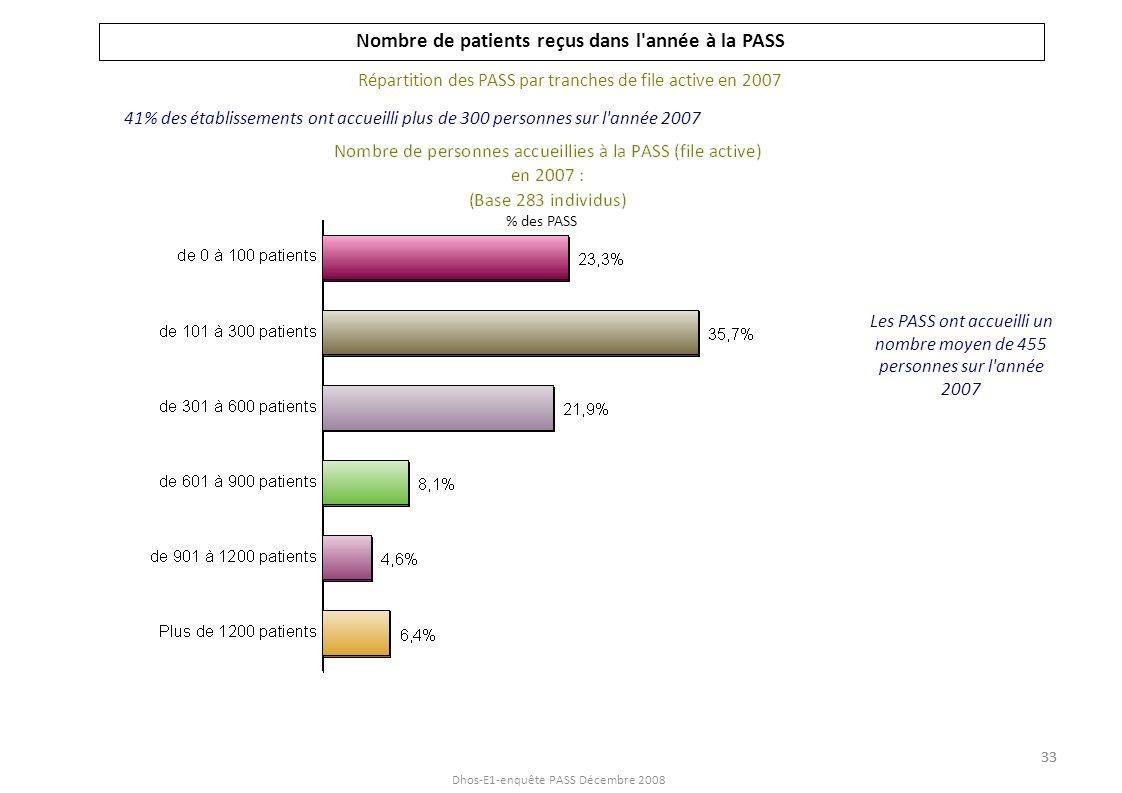 Nombre de patients reçus dans l année à la PASS