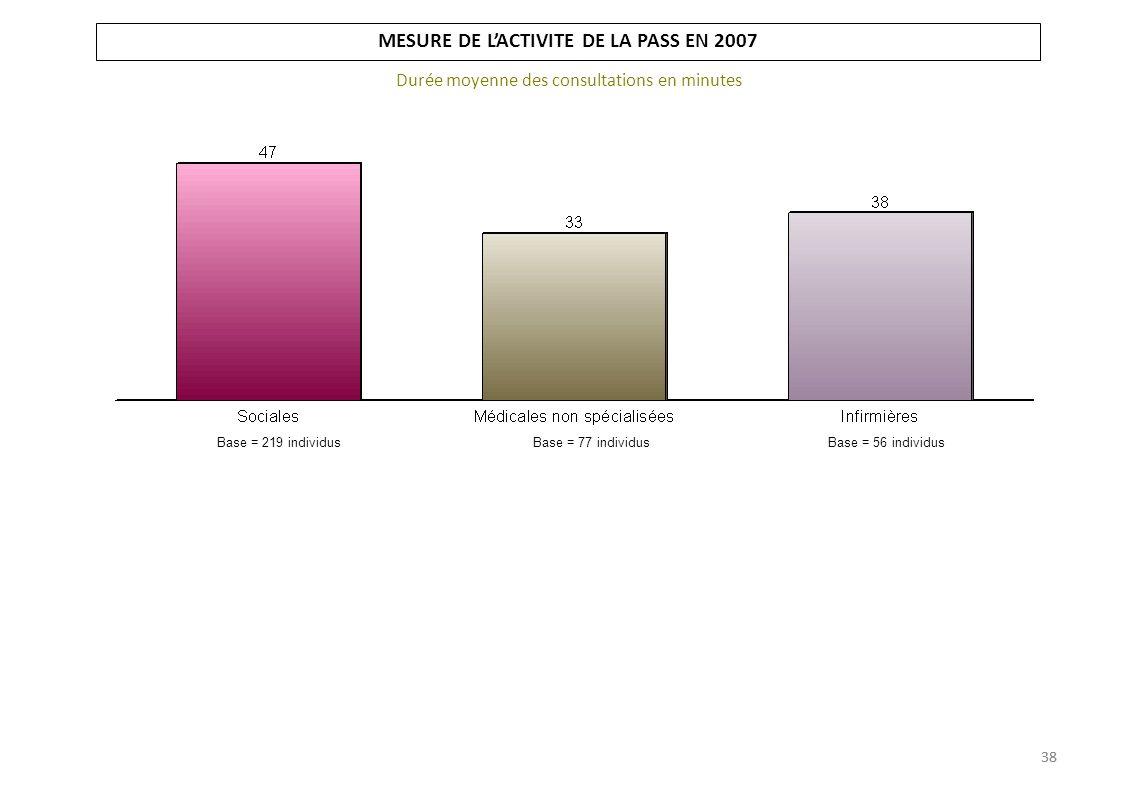 MESURE DE L'ACTIVITE DE LA PASS EN 2007