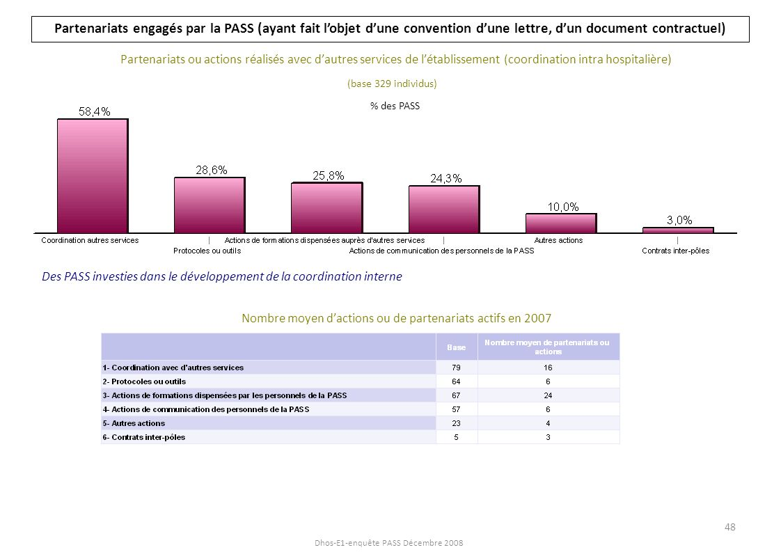 Nombre moyen d'actions ou de partenariats actifs en 2007