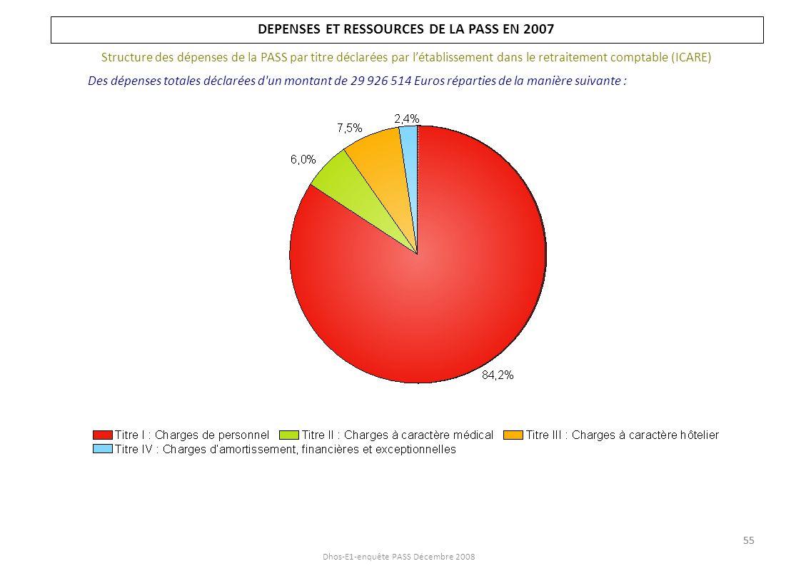 DEPENSES ET RESSOURCES DE LA PASS EN 2007