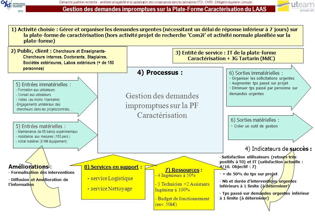 Gestion des demandes impromptues sur la PF Caractérisation