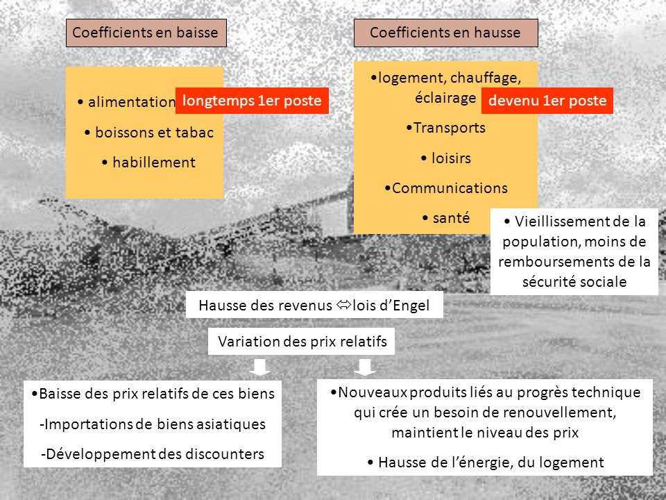 Coefficients en baisse Coefficients en hausse