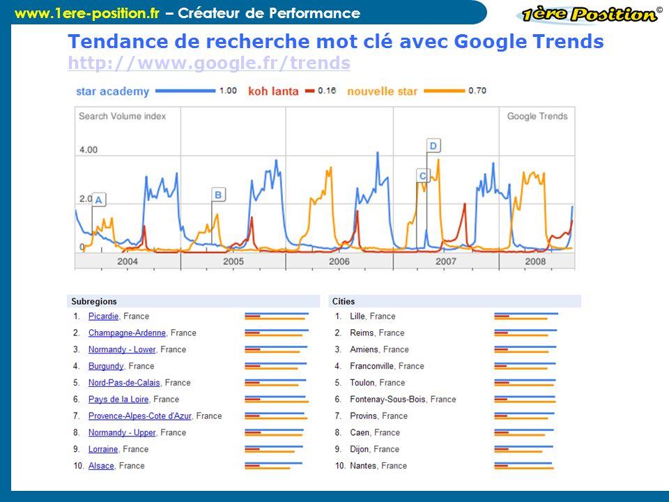 Tendance de recherche mot clé avec Google Trends