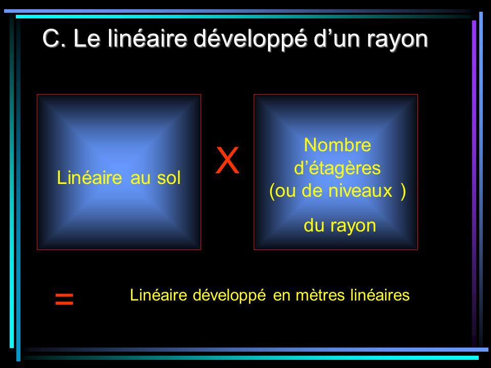 C. Le linéaire développé d'un rayon