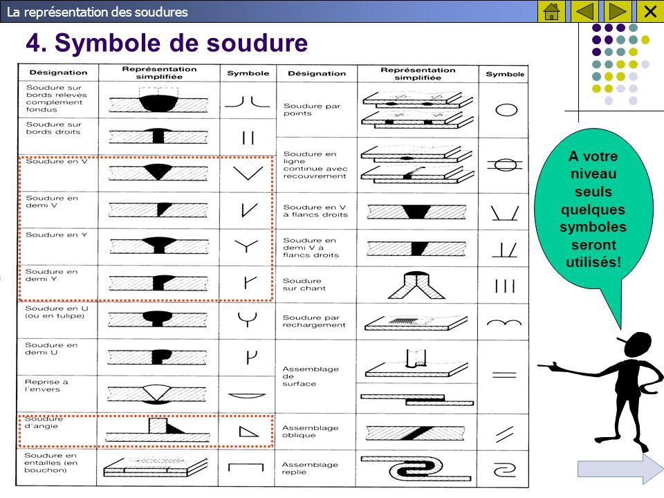 A votre niveau seuls quelques symboles seront utilisés!