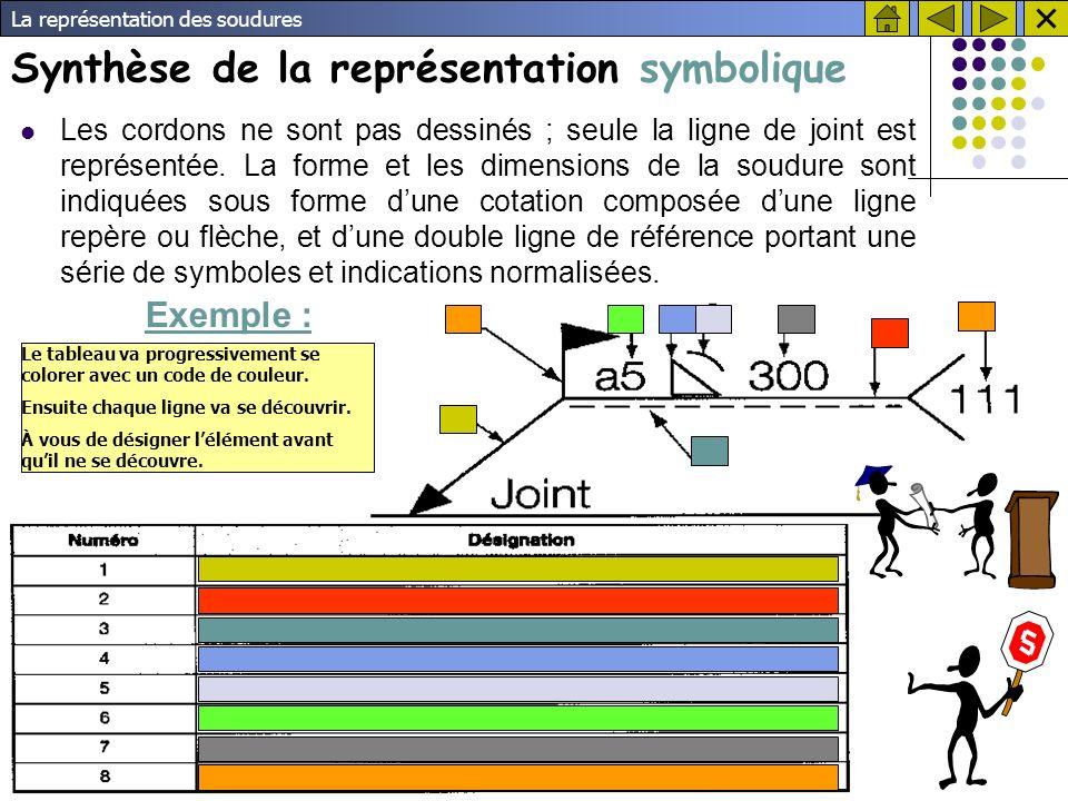 Synthèse de la représentation symbolique