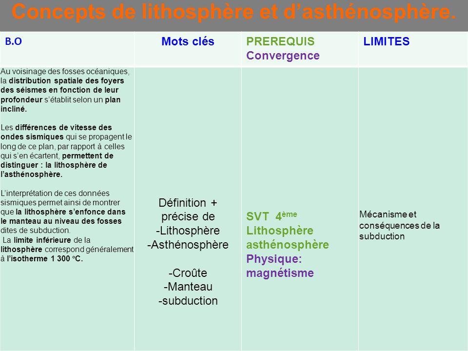 Concepts de lithosphère et d'asthénosphère.