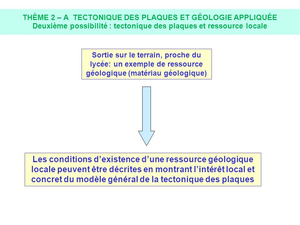 THÈME 2 – A TECTONIQUE DES PLAQUES ET GÉOLOGIE APPLIQUÉE Deuxième possibilité : tectonique des plaques et ressource locale