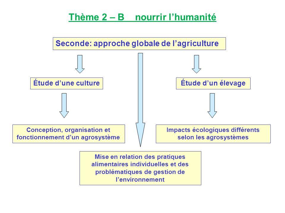 Thème 2 – B nourrir l'humanité