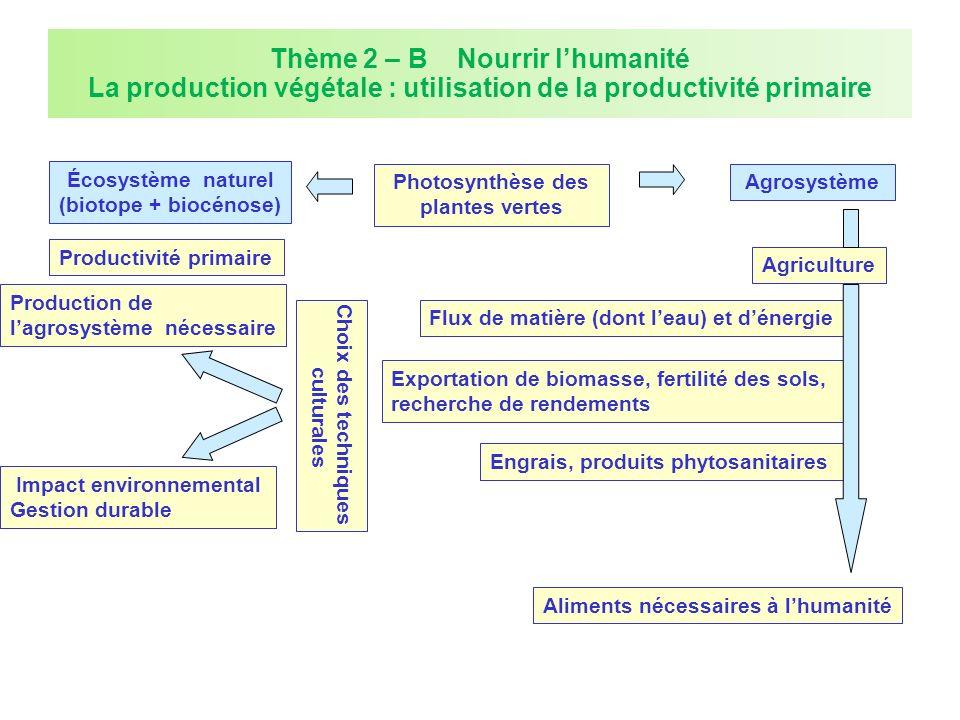 Thème 2 – B Nourrir l'humanité La production végétale : utilisation de la productivité primaire