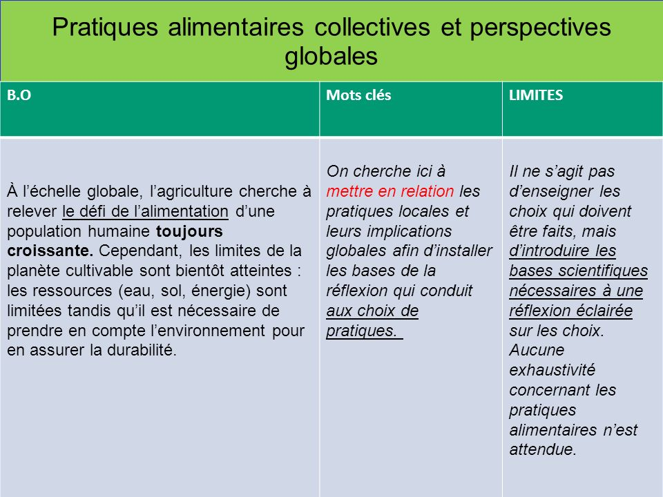 Pratiques alimentaires collectives et perspectives globales