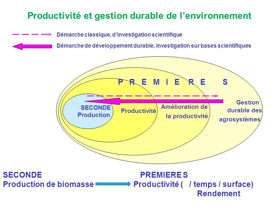 Productivité et gestion durable de l'environnement