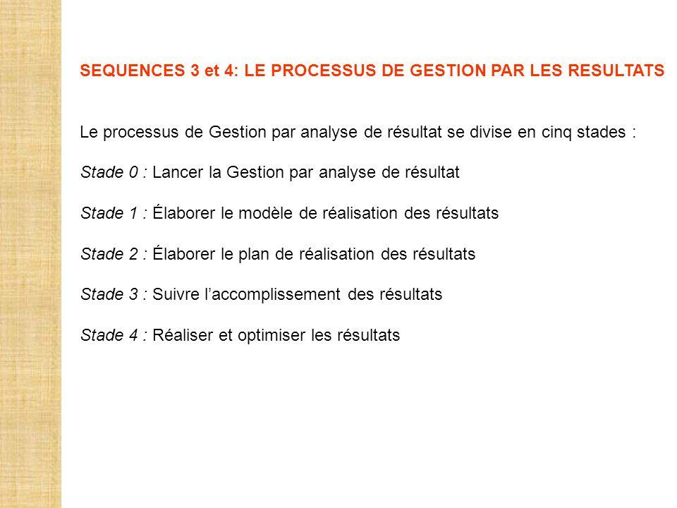 SEQUENCES 3 et 4: LE PROCESSUS DE GESTION PAR LES RESULTATS
