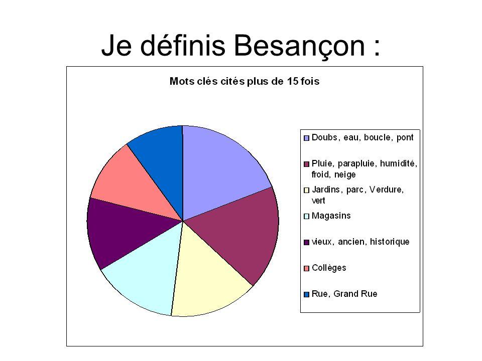 Je définis Besançon :
